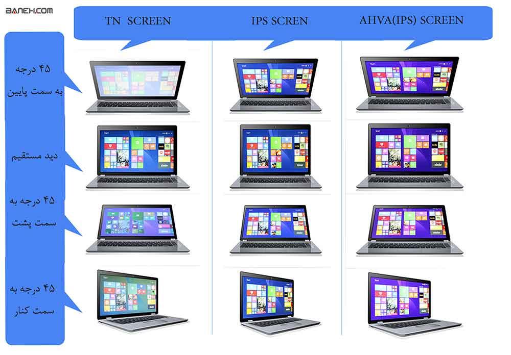 انواع-صفحه-نمایش