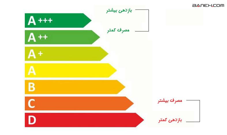 راهنمای خرید ظرفشویی با توجه به برچسب انرژی