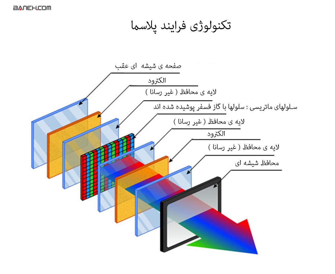 فرایند تکنولوژی پلاسما