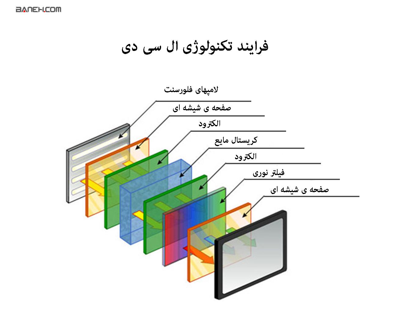 فرایند تکنولوژی ال سی دی
