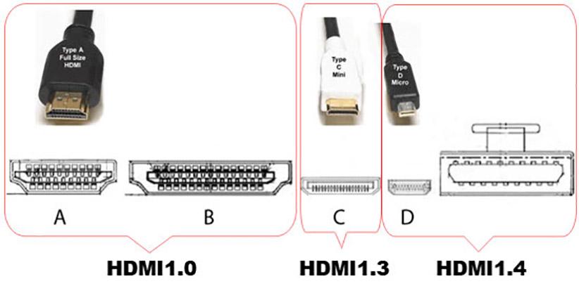 اتصال دهنده یا کانکتورهای HDMI