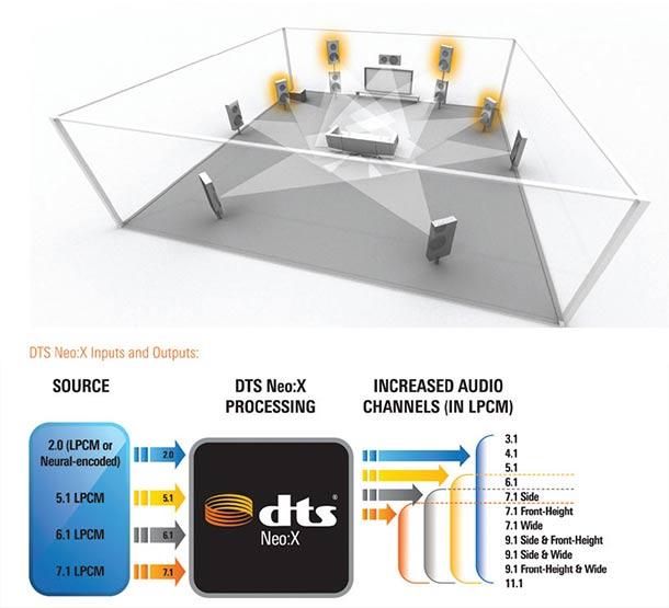 فناوری DTS
